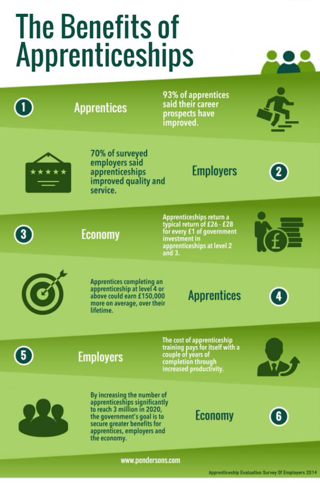 The Benefits of Apprenticeships